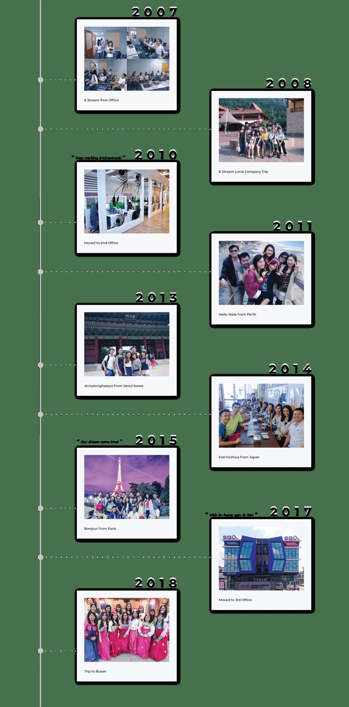 E Stream Timeline